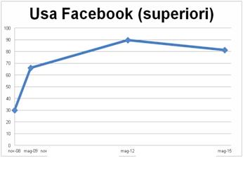 La parabola di Facebook, dati 2008-2015